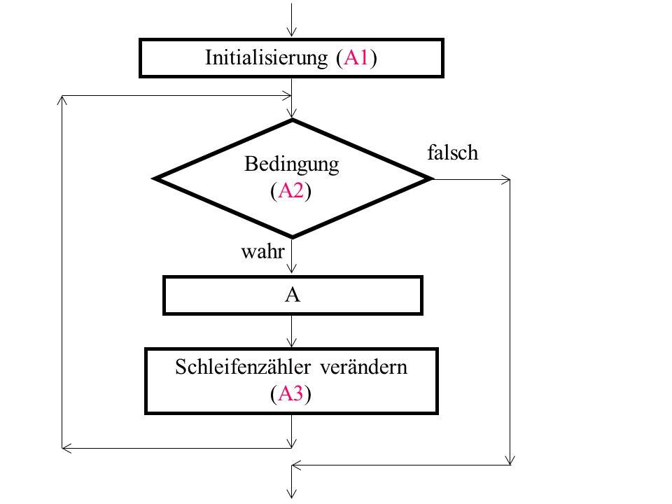 Initialisierung (A1) Bedingung (A2) falsch wahr A Schleifenzähler verändern (A3)