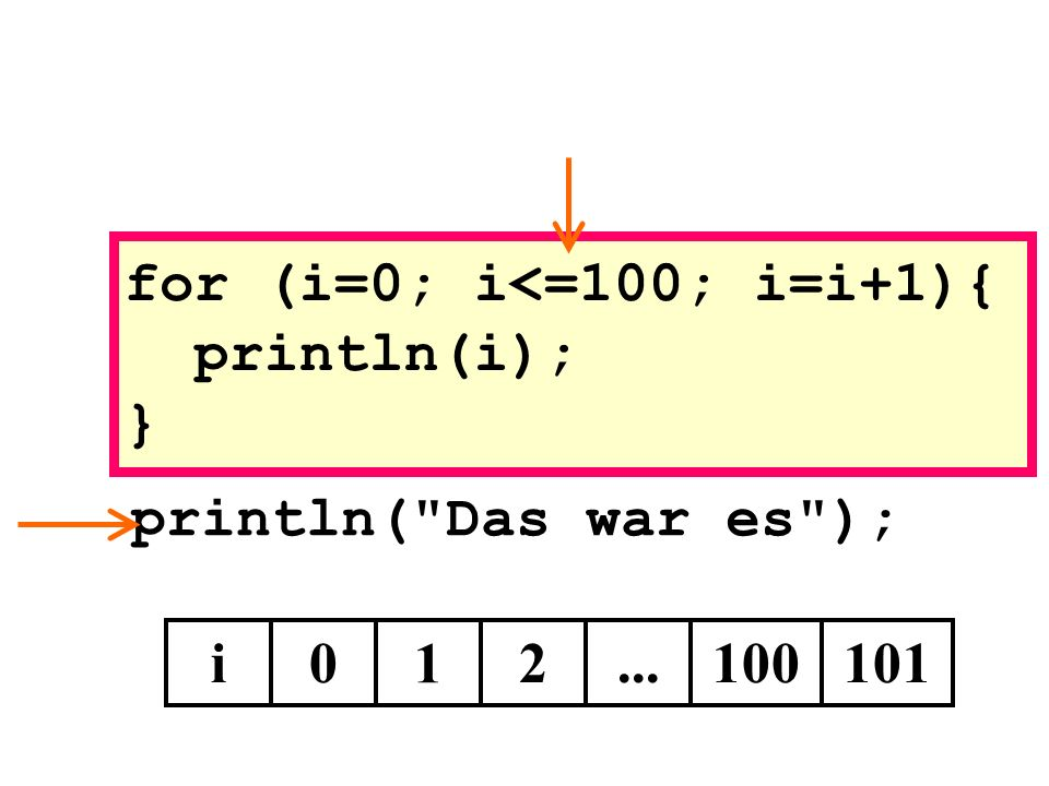 println( Das war es ); i0 1 for (i=0; i<=100; i=i+1){ println(i); } 2...100101