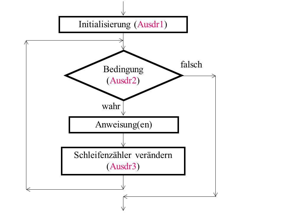 Initialisierung (Ausdr1) Bedingung (Ausdr2) falsch wahr Anweisung(en) Schleifenzähler verändern (Ausdr3)