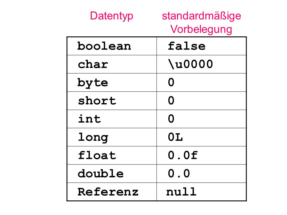 Datentypstandardmäßige Vorbelegung boolean false char \u0000 byte 0 short 0 int 0 long 0L float 0.0f double 0.0 Referenz null