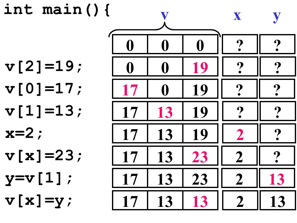 v[2]=19; int main(){ 000 0019 v[0]=17; 17019 v[1]=13; 171319 x=2; 171319 ?? v xy v[x]=23; 171323 y=v[1]; 171323 v[x]=y; 1713 ?? ?? ?? 2? 2? 2 2