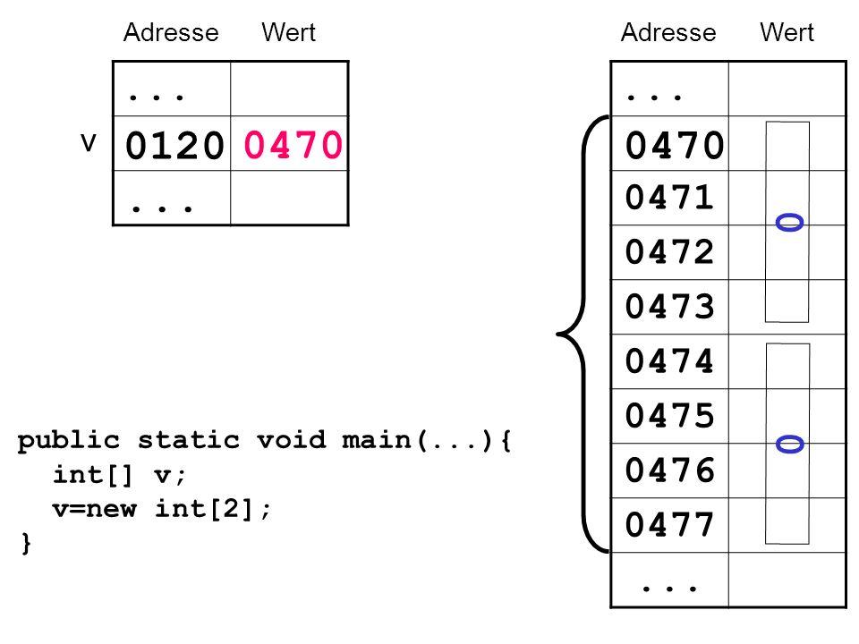 v AdresseWert... 0120... public static void main(...){ int[] v; v=new int[2]; } AdresseWert... 0471 0472 0473 0474 0475 0476 0477... 0470 0 0