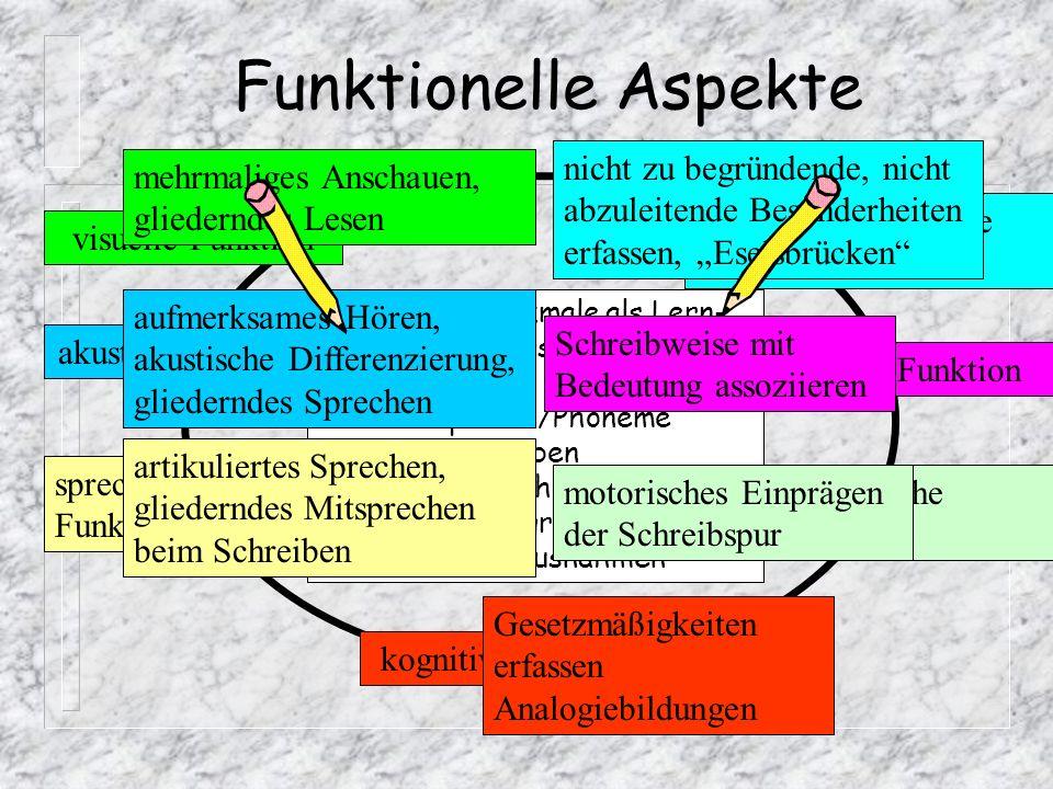 Sprachentwicklungsmodell (nach Günther, Spitta) Präliteral-symbolische Stufe Logographemische Stufe Alphabetische Stufe Orthographische Stufe Integrat