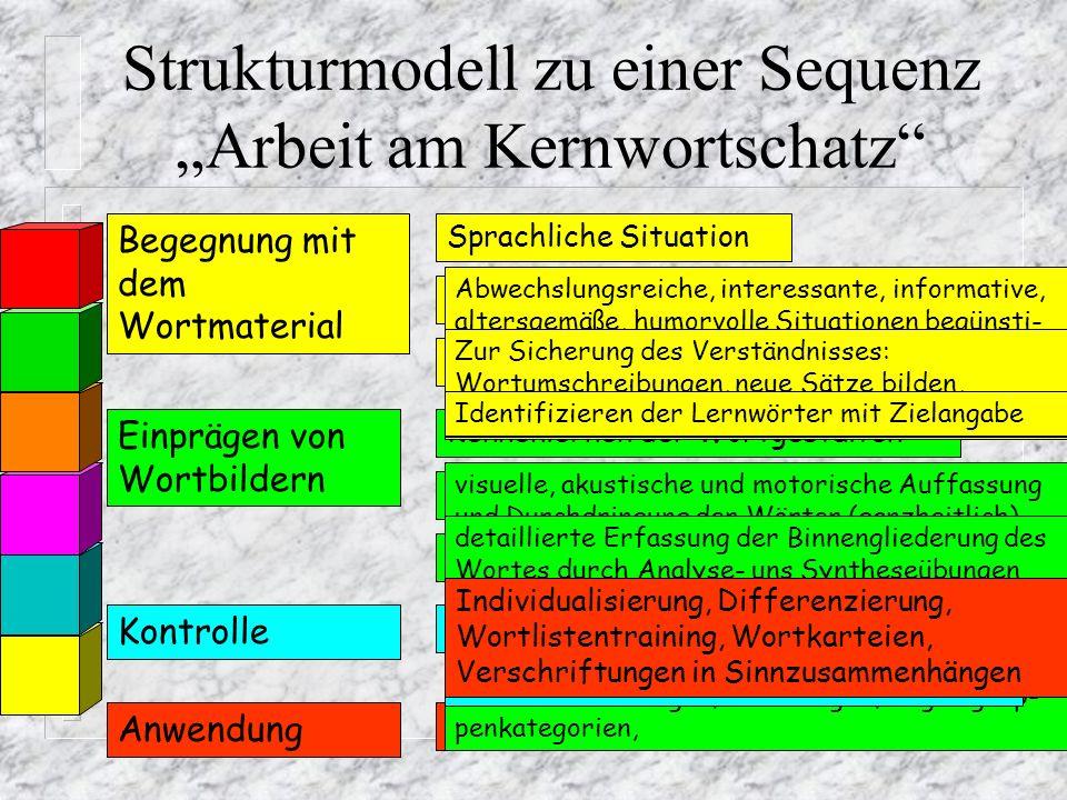 Prinzipien des Rechtschreibunterrichts Motivation Übung Differen- zierung Förder- diagnostik Grundwort- schatz Vielkanaliges Lernen Lebens- bezug Inte