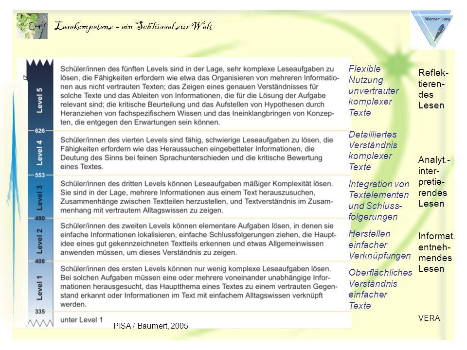 Lesekompetenz – ein Schlüssel zur Welt Flexible Nutzung unvertrauter komplexer Texte Detailliertes Verständnis komplexer Texte Integration von Textelementen und Schluss- folgerungen Herstellen einfacher Verknüpfungen Oberflächliches Verständnis einfacher Texte PISA / Baumert, 2005 Reflek- tieren- des Lesen Analyt.- inter- pretie- rendes Lesen Informat.