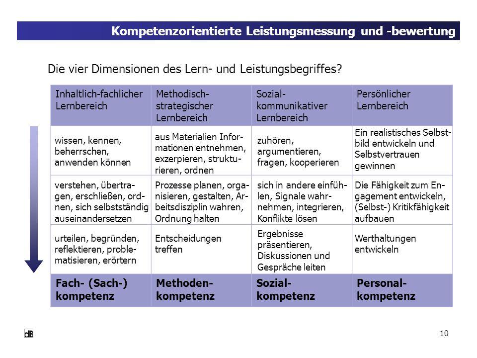 10 Kompetenzorientierte Leistungsmessung und -bewertung Die vier Dimensionen des Lern- und Leistungsbegriffes? Inhaltlich-fachlicher Lernbereich Metho