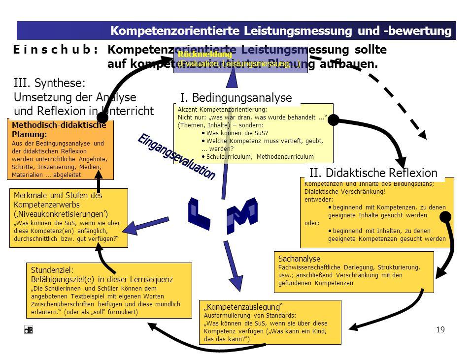 19 Kompetenzorientierte Leistungsmessung und -bewertung E i n s c h u b : Kompetenzorientierte Leistungsmessung sollte auf kompetenzorientierter Planu