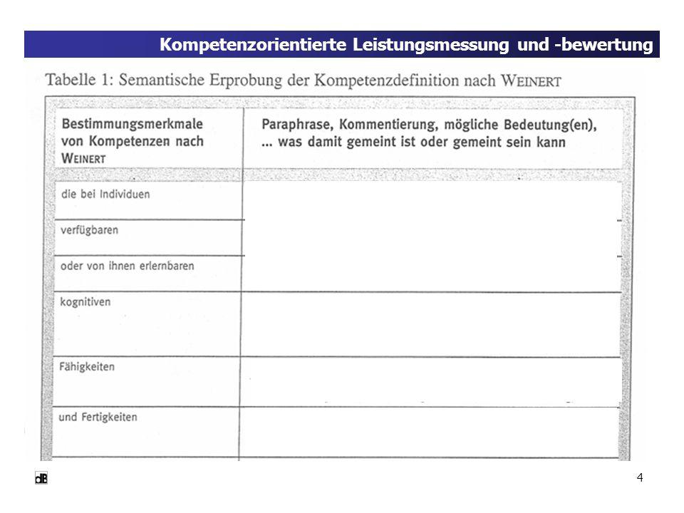 25 Neue Formen der Leistungsbeurteilung Zwei Gütekriterien neuer Formen der Leistungsmessung 2.Die kommunikative Validierung a.Da die neuen Unterrichtsverfahren (ergebnis-)offener sind, da prozessorientiert, können die Normen und Standards nicht nur am Anfang festgelegt werden.