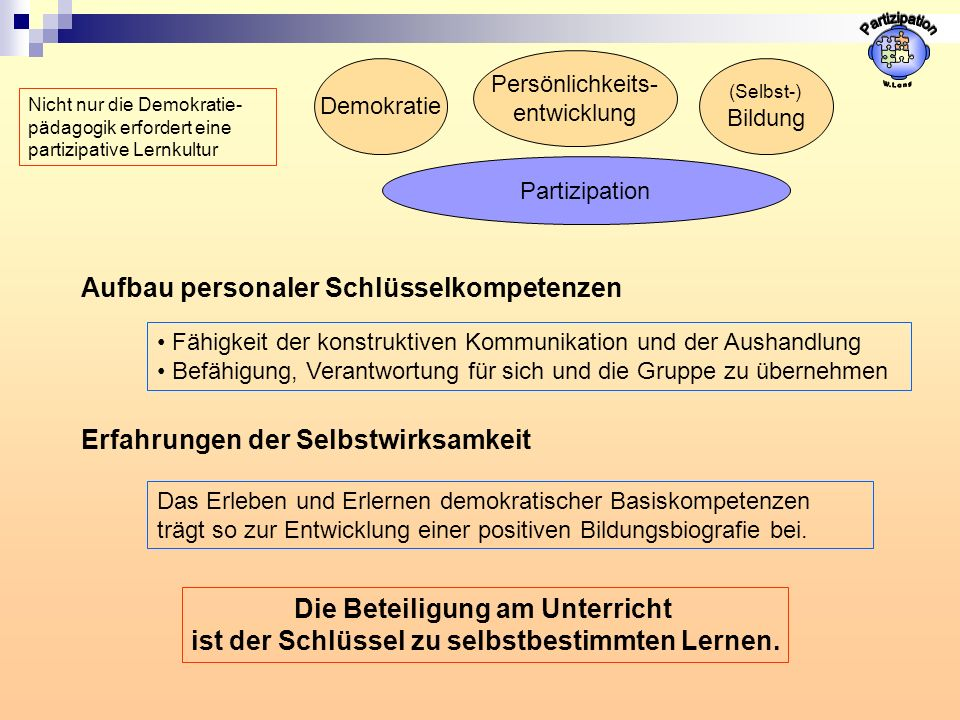 Partizipation Demokratie Aufbau personaler Schlüsselkompetenzen Erfahrungen der Selbstwirksamkeit Fähigkeit der konstruktiven Kommunikation und der Au