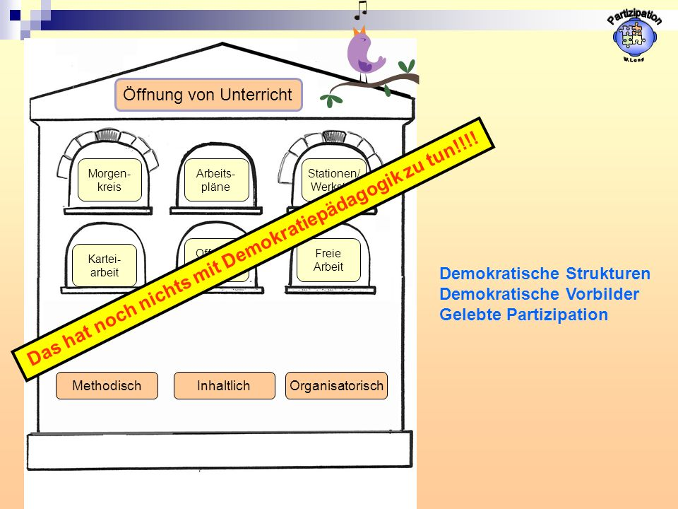 Stationen/ Werkstatt Arbeits- pläne Morgen- kreis Kartei- arbeit Offener Anfang Freie Arbeit MethodischOrganisatorischInhaltlich Öffnung von Unterricht Das hat noch nichts mit Demokratiepädagogik zu tun!!!.