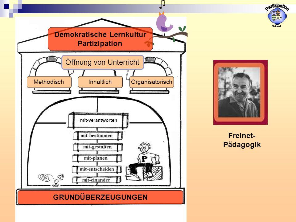 MethodischOrganisatorischInhaltlich Öffnung von Unterricht GRUNDÜBERZEUGUNGEN Demokratische Lernkultur Partizipation mit-verantworten Freinet- Pädagogik