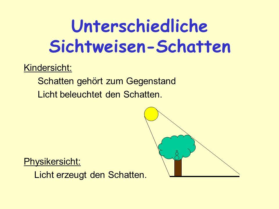 Unterschiedliche Sichtweisen-Schatten Kindersicht: Schatten gehört zum Gegenstand Licht beleuchtet den Schatten. Physikersicht: Licht erzeugt den Scha