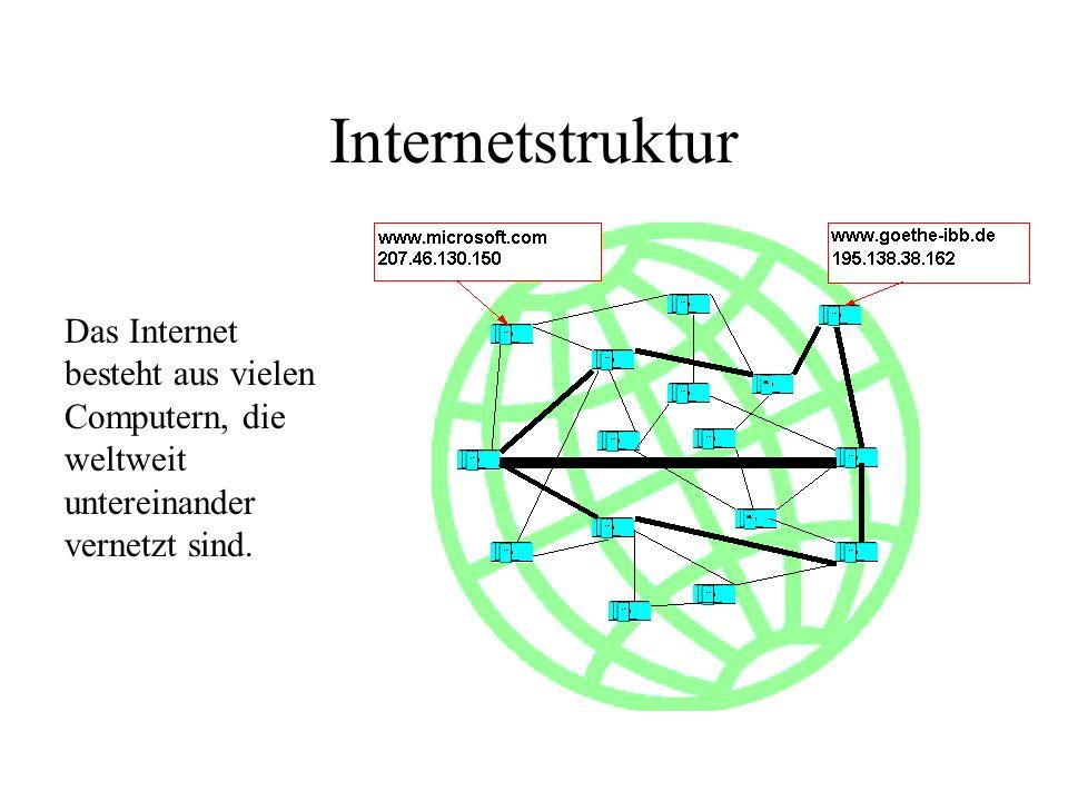 Internetstruktur Das Internet besteht aus vielen Computern, die weltweit untereinander vernetzt sind.