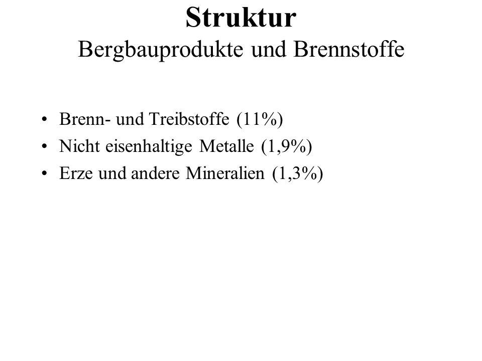 Brenn- und Treibstoffe (11%) Nicht eisenhaltige Metalle (1,9%) Erze und andere Mineralien (1,3%) Struktur Bergbauprodukte und Brennstoffe