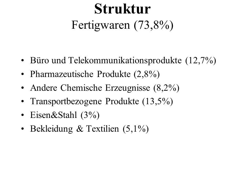 Büro und Telekommunikationsprodukte (12,7%) Pharmazeutische Produkte (2,8%) Andere Chemische Erzeugnisse (8,2%) Transportbezogene Produkte (13,5%) Eis