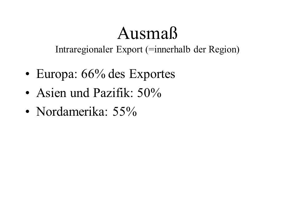 Ausmaß Intraregionaler Export (=innerhalb der Region) Europa: 66% des Exportes Asien und Pazifik: 50% Nordamerika: 55%