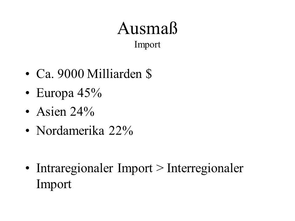 Ca. 9000 Milliarden $ Europa 45% Asien 24% Nordamerika 22% Intraregionaler Import > Interregionaler Import Ausmaß Import