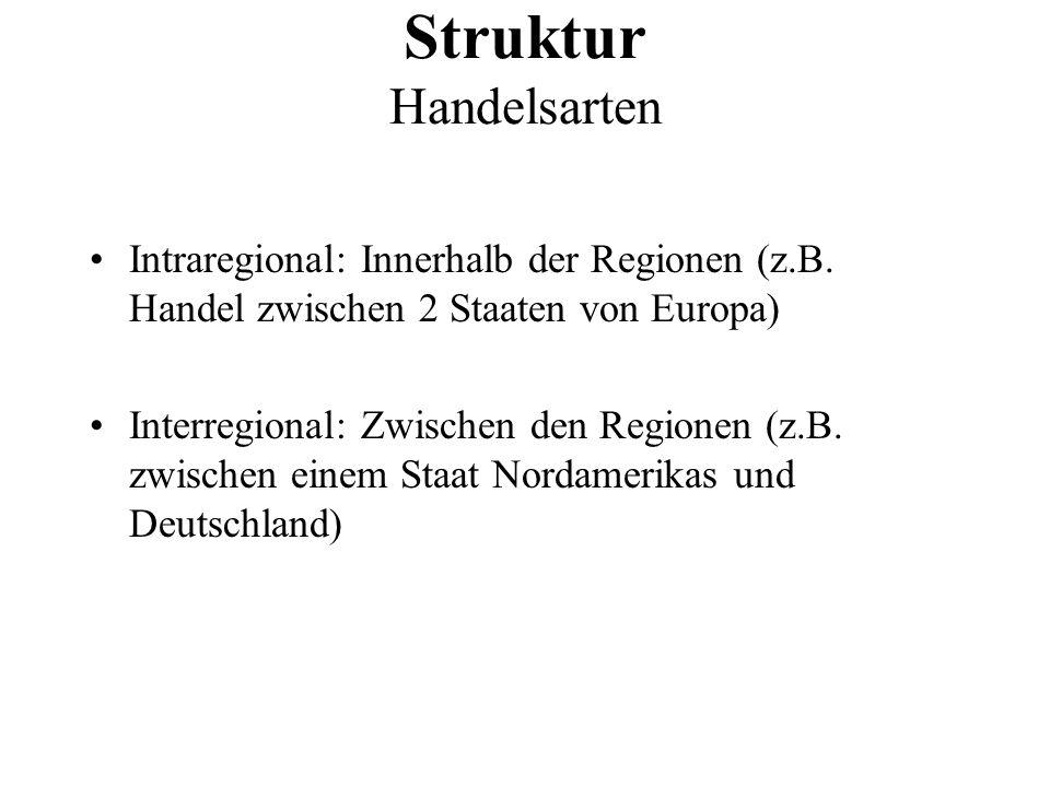 Intraregional: Innerhalb der Regionen (z.B. Handel zwischen 2 Staaten von Europa) Interregional: Zwischen den Regionen (z.B. zwischen einem Staat Nord