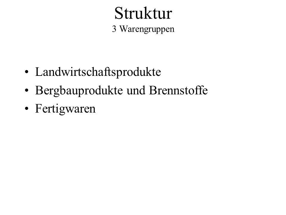 Struktur 3 Warengruppen Landwirtschaftsprodukte Bergbauprodukte und Brennstoffe Fertigwaren