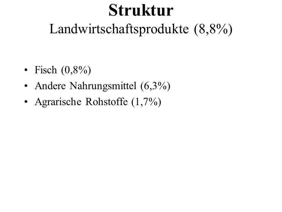 Fisch (0,8%) Andere Nahrungsmittel (6,3%) Agrarische Rohstoffe (1,7%) Struktur Landwirtschaftsprodukte (8,8%)