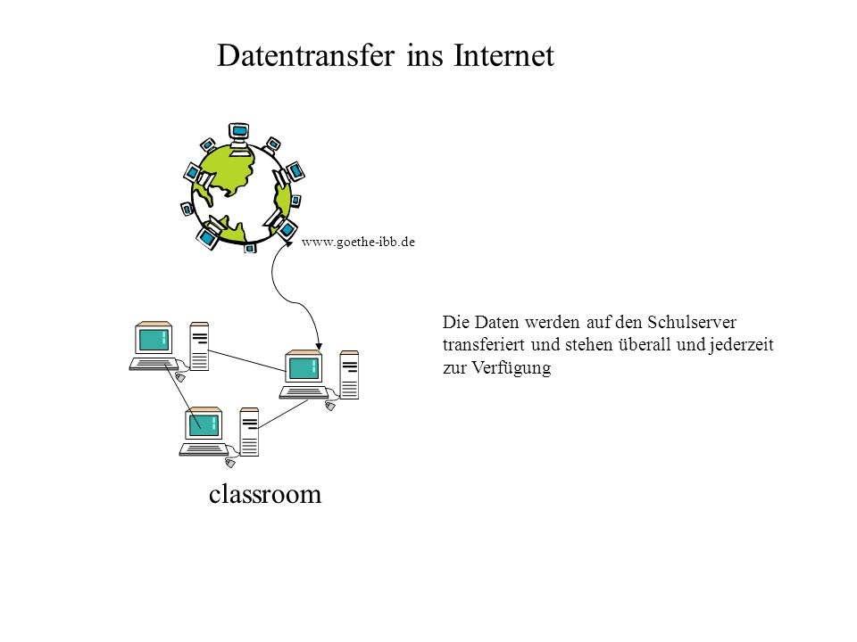 classroom Datentransfer ins Internet www.goethe-ibb.de Die Daten werden auf den Schulserver transferiert und stehen überall und jederzeit zur Verfügun