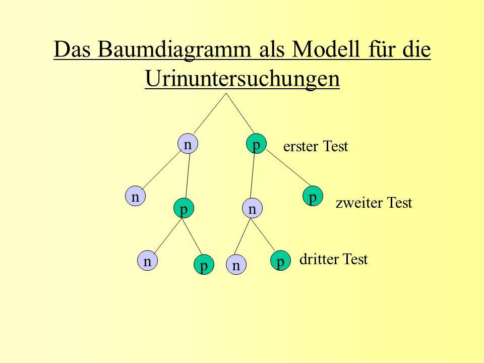 Das Baumdiagramm als Modell für die Urinuntersuchungen n np n n n p p p p erster Test zweiter Test dritter Test