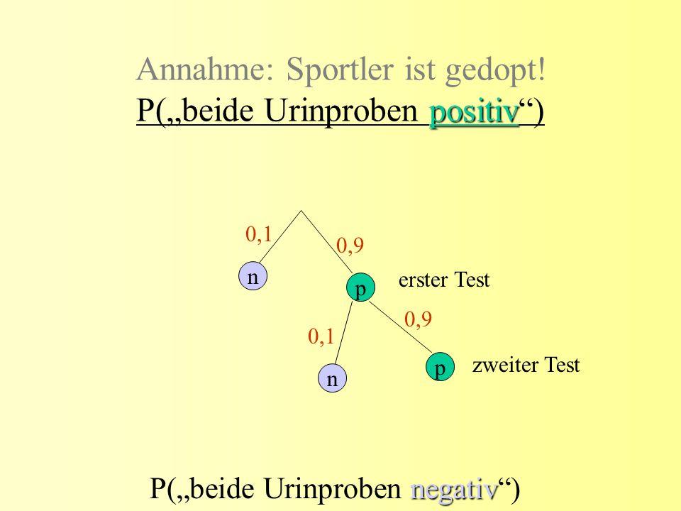 positiv Annahme: Sportler ist gedopt! P(beide Urinproben positiv) n n p p erster Test zweiter Test 0,1 0,9 0,1 negativ P(beide Urinproben negativ)