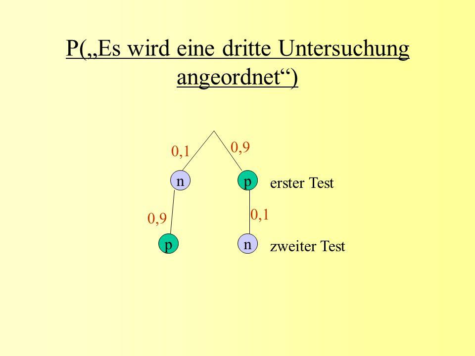 P(Es wird eine dritte Untersuchung angeordnet) n np p erster Test zweiter Test 0,1 0,9
