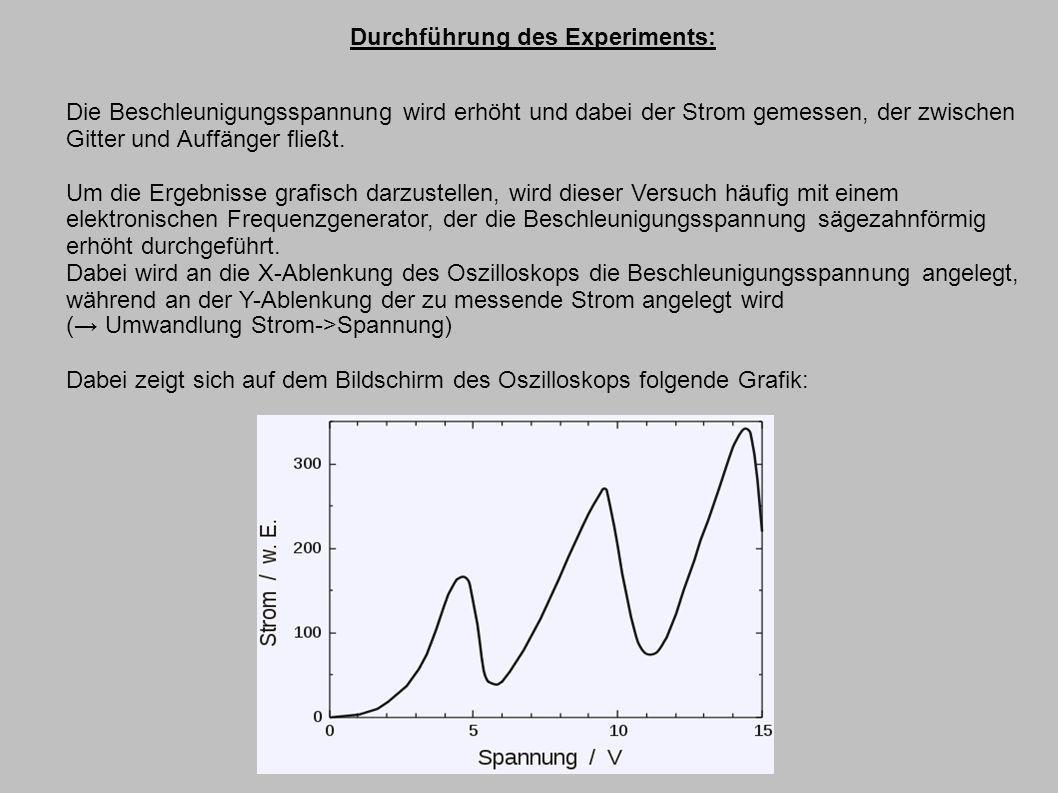 Durchführung des Experiments: Die Beschleunigungsspannung wird erhöht und dabei der Strom gemessen, der zwischen Gitter und Auffänger fließt. Um die E