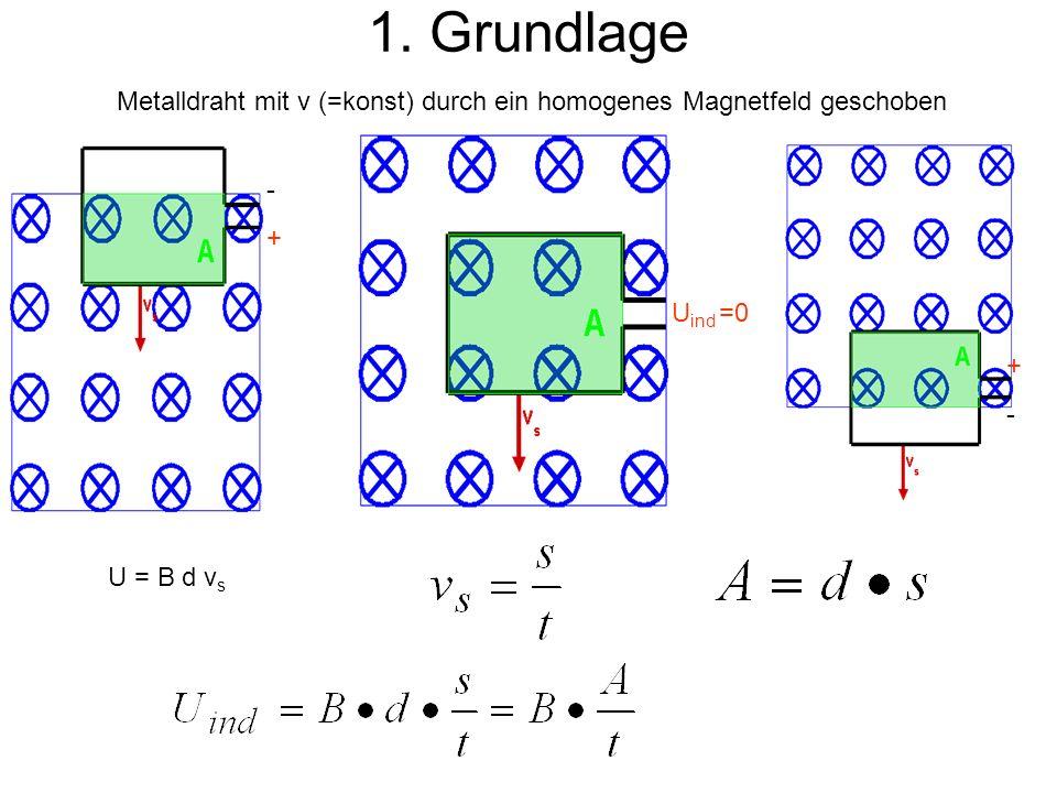 1. Grundlage -+-+ +-+- U ind =0 Metalldraht mit v (=konst) durch ein homogenes Magnetfeld geschoben U = B d v s