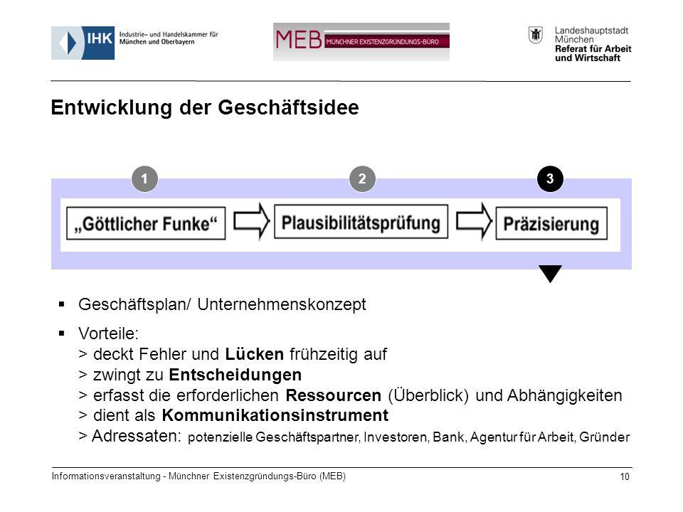 Informationsveranstaltung - Münchner Existenzgründungs-Büro (MEB) 10 Entwicklung der Geschäftsidee 123 Geschäftsplan/ Unternehmenskonzept Vorteile: >