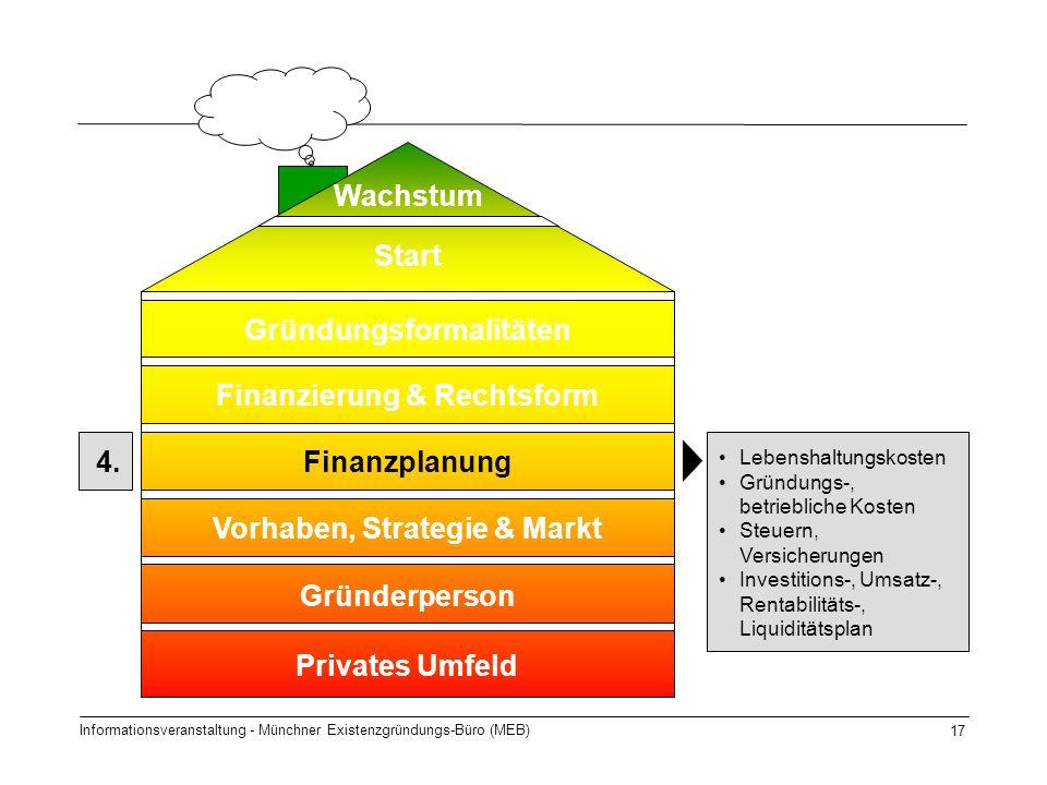 Informationsveranstaltung - Münchner Existenzgründungs-Büro (MEB) 17 4. Start Gründungsformalitäten Finanzierung & Rechtsform Finanzplanung Gründerper