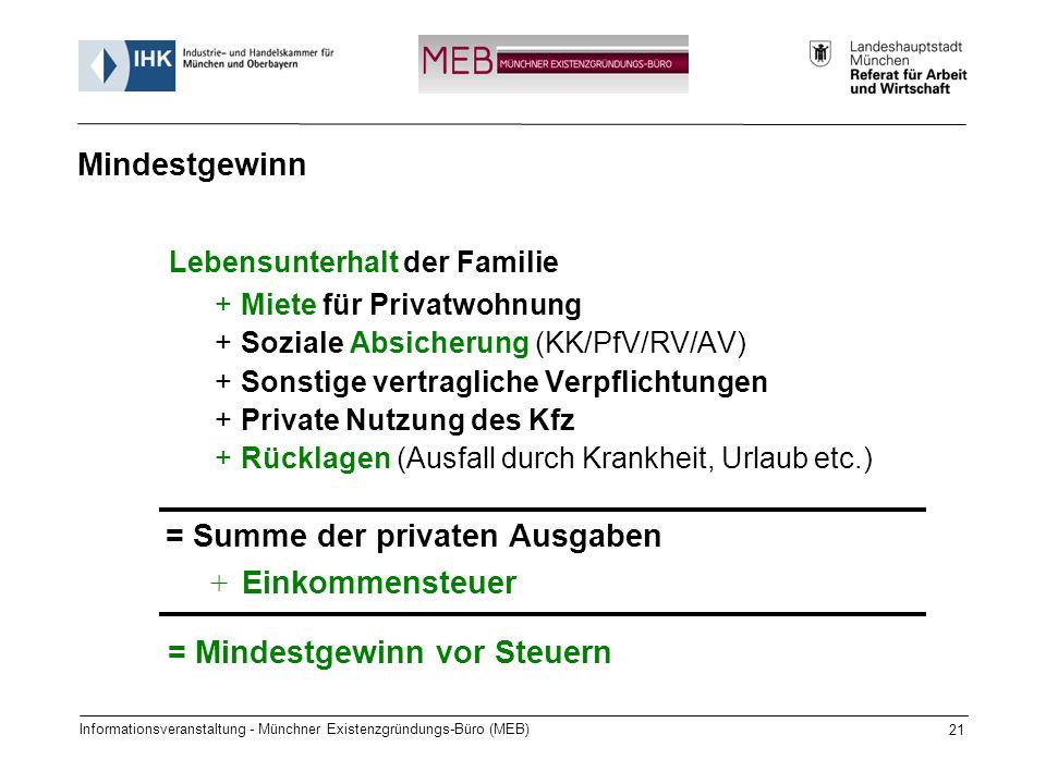 Informationsveranstaltung - Münchner Existenzgründungs-Büro (MEB) 21 Lebensunterhalt der Familie +Miete für Privatwohnung +Soziale Absicherung (KK/PfV/RV/AV) +Sonstige vertragliche Verpflichtungen +Private Nutzung des Kfz +Rücklagen (Ausfall durch Krankheit, Urlaub etc.) = Summe der privaten Ausgaben + Einkommensteuer = Mindestgewinn vor Steuern Mindestgewinn