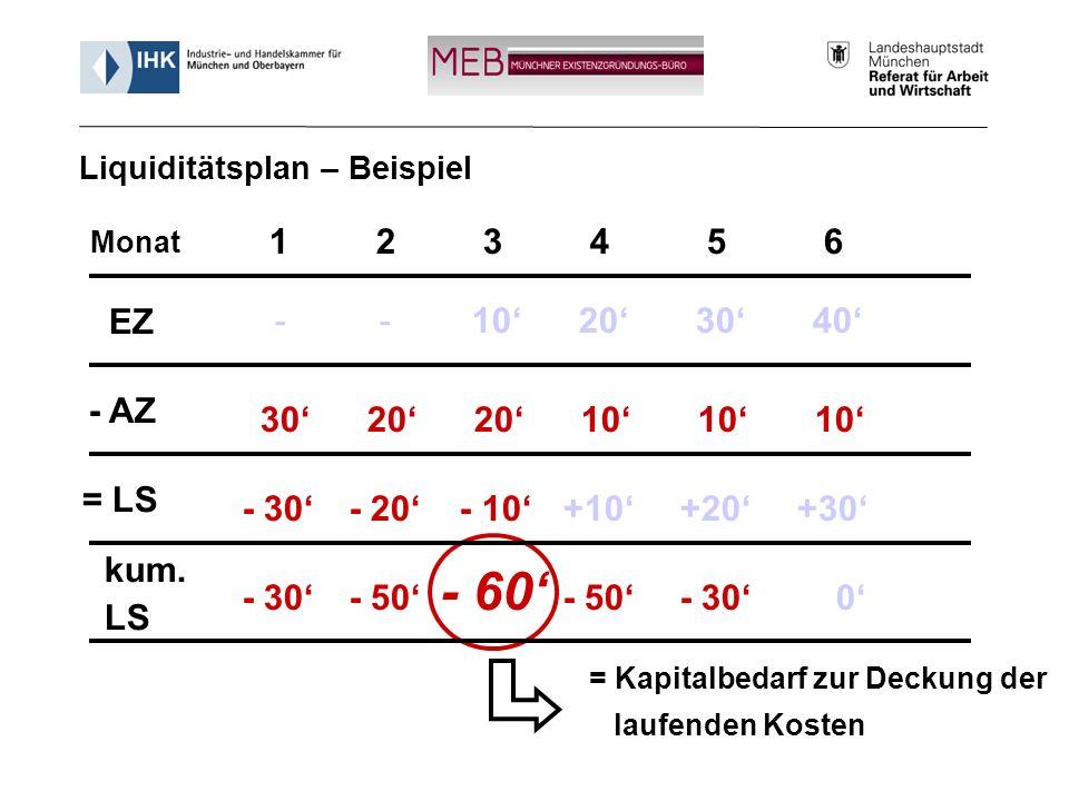 Informationsveranstaltung - Münchner Existenzgründungs-Büro (MEB) 25 1234 5 6 EZ - AZ = LS kum. LS - -1020 30 40 30202010 10 10 - 30- 20 - 10+10 +20 +