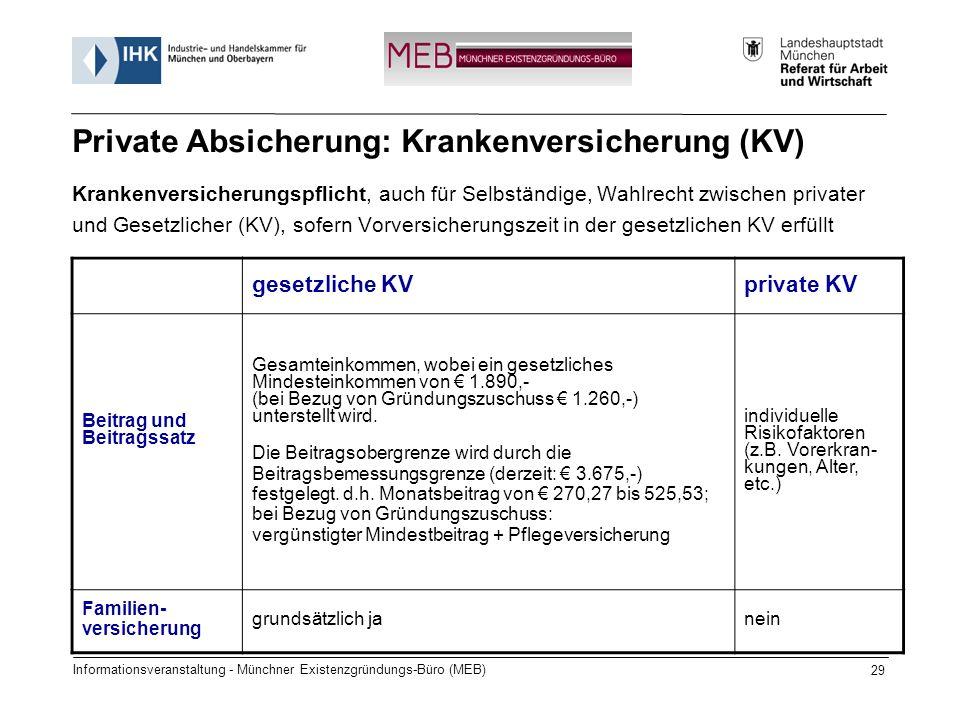 Informationsveranstaltung - Münchner Existenzgründungs-Büro (MEB) 29 Krankenversicherungspflicht, auch für Selbständige, Wahlrecht zwischen privater und Gesetzlicher (KV), sofern Vorversicherungszeit in der gesetzlichen KV erfüllt gesetzliche KVprivate KV Beitrag und Beitragssatz Gesamteinkommen, wobei ein gesetzliches Mindesteinkommen von 1.890,- (bei Bezug von Gründungszuschuss 1.260,-) unterstellt wird.
