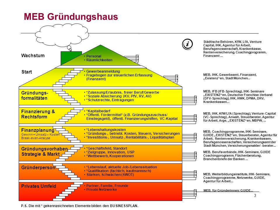 Informationsveranstaltung - Münchner Existenzgründungs-Büro (MEB) 3 Start Gründungs- formalitäten Finanzierung & Rechtsform Finanzplanung Gewinn = Ums