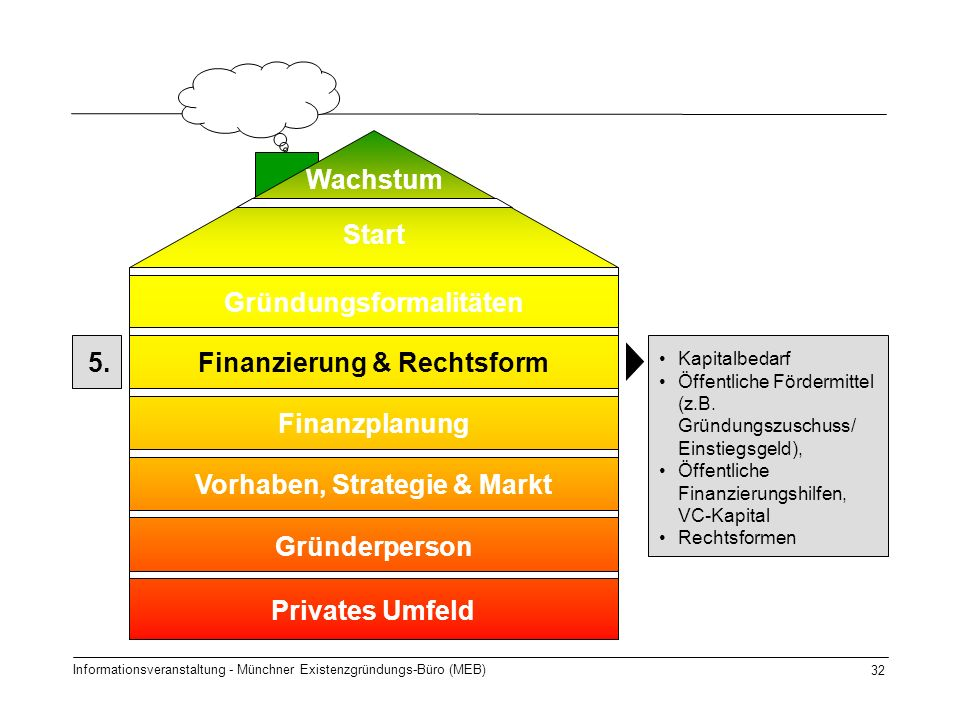 Informationsveranstaltung - Münchner Existenzgründungs-Büro (MEB) 32 5. Start Gründungsformalitäten Finanzierung & Rechtsform Finanzplanung Gründerper