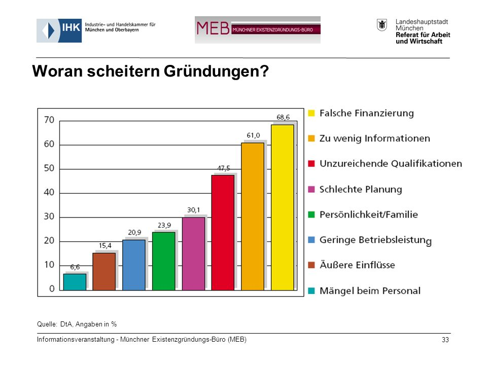 Informationsveranstaltung - Münchner Existenzgründungs-Büro (MEB) 33 Quelle: DtA, Angaben in % Woran scheitern Gründungen.
