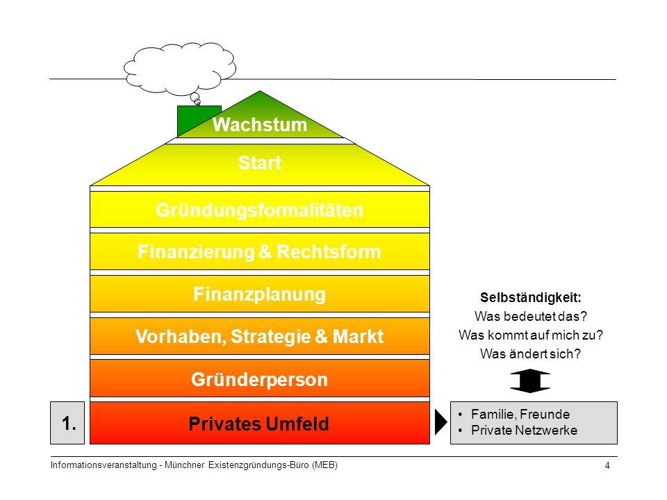 Informationsveranstaltung - Münchner Existenzgründungs-Büro (MEB) 4 Start Gründungsformalitäten Finanzierung & Rechtsform Finanzplanung Vorhaben, Strategie & Markt Gründerperson Privates Umfeld Wachstum 1.