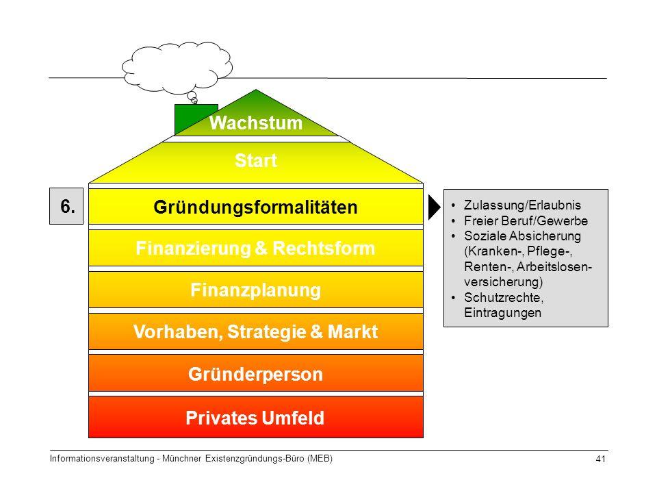 Informationsveranstaltung - Münchner Existenzgründungs-Büro (MEB) 41 6. Start Gründungsformalitäten Finanzierung & Rechtsform Finanzplanung Gründerper