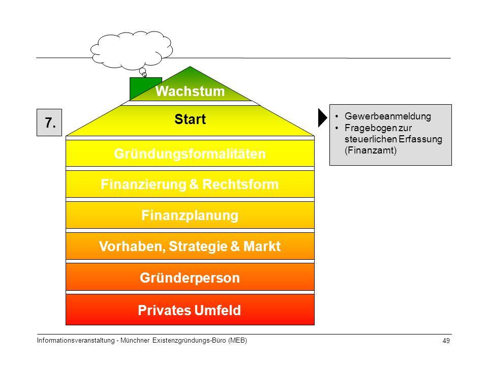Informationsveranstaltung - Münchner Existenzgründungs-Büro (MEB) 49 7. Start Gründungsformalitäten Finanzierung & Rechtsform Finanzplanung Gründerper