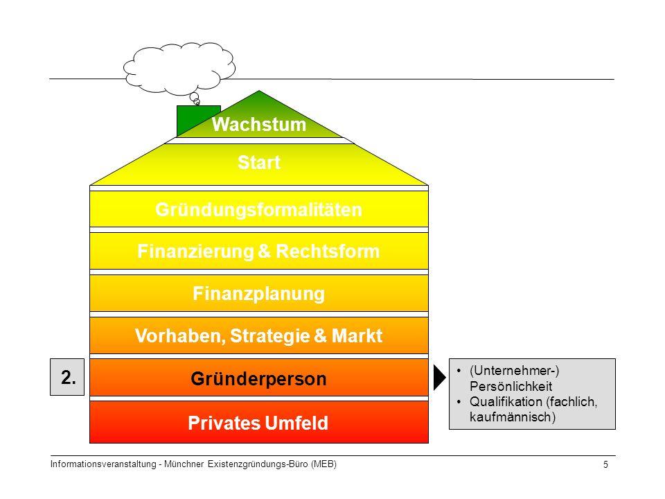 Informationsveranstaltung - Münchner Existenzgründungs-Büro (MEB) 5 Start Gründungsformalitäten Finanzierung & Rechtsform Finanzplanung Gründerperson Privates Umfeld Wachstum 2.