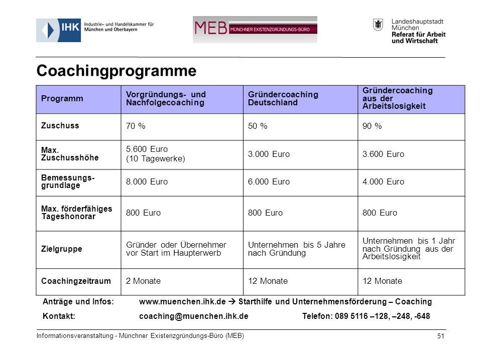 Informationsveranstaltung - Münchner Existenzgründungs-Büro (MEB) 51 Programm Vorgründungs- und Nachfolgecoaching Gründercoaching Deutschland Gründercoaching aus der Arbeitslosigkeit Zuschuss 70 %50 %90 % Max.
