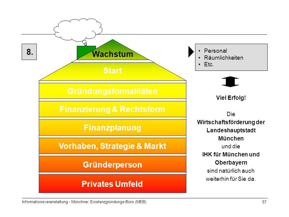 Informationsveranstaltung - Münchner Existenzgründungs-Büro (MEB) 57 8. Start Gründungsformalitäten Finanzierung & Rechtsform Finanzplanung Gründerper