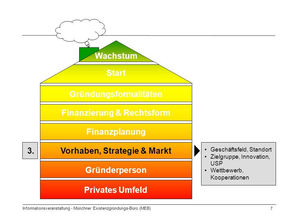 Informationsveranstaltung - Münchner Existenzgründungs-Büro (MEB) 7 Start Gründungsformalitäten Finanzierung & Rechtsform Finanzplanung Gründerperson