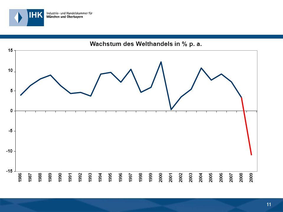 10 BIP-Wachstum der Weltwirtschaft in % p. a. -2 0 1 2 3 4 5 6 1980 1981 19821983198419851986198719881989199019911992199319941995199619971998199920002