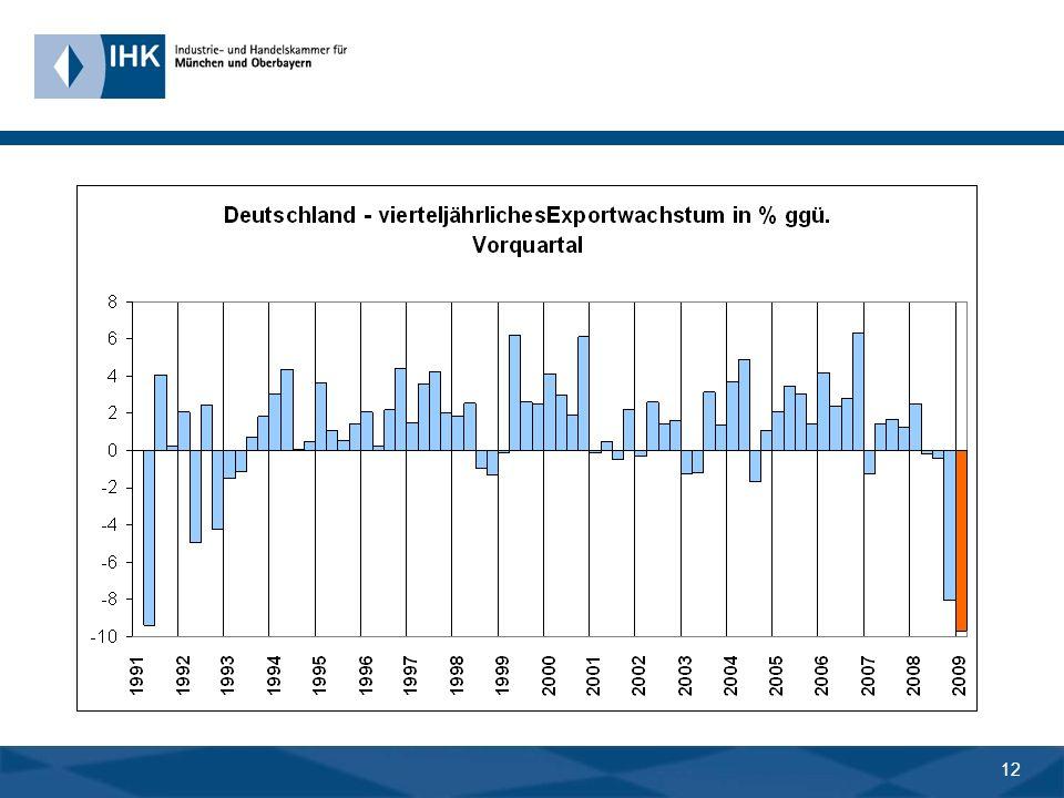 11 Wachstum des Welthandels in % p. a. -15 -10 -5 0 5 10 15 198619871988198919901991199219931994199519961997199819992000200120022003200420052006200720