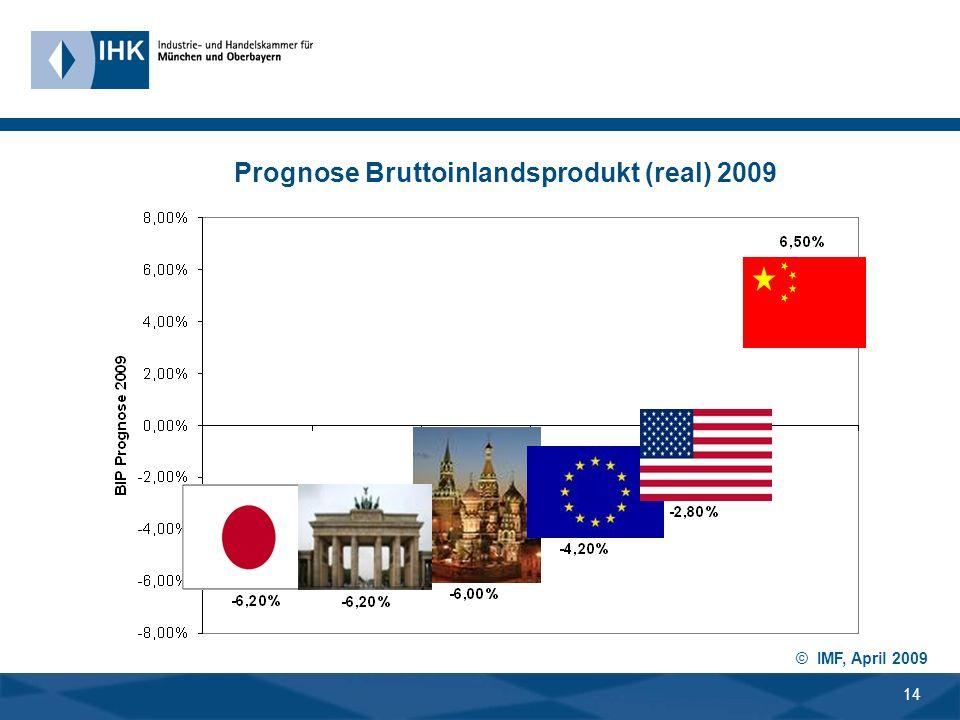 13 BIP-Veränderung ggü. Vorjahresquartal in % 2008 2009 2008 2009 Export-Veränderung ggü.