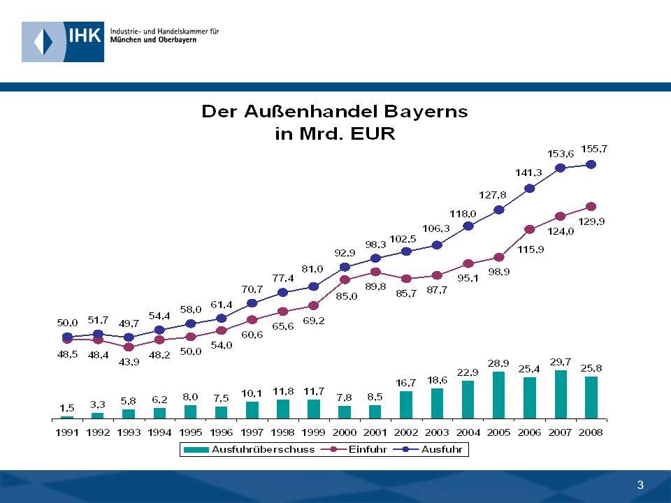 2 1. Der Aufstieg: Wachstumsturbo Export Beispiel Bayern