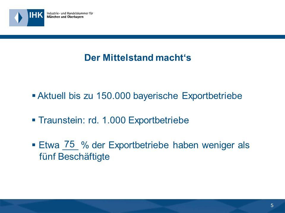 4 Umsatztreiber Export 48,4 Bayern LK Traunstein in %
